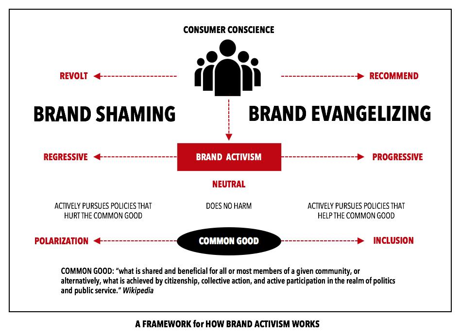 Brand Activism: regressivo o progressivo
